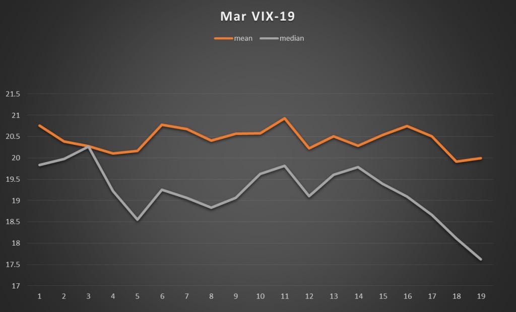 March VIX