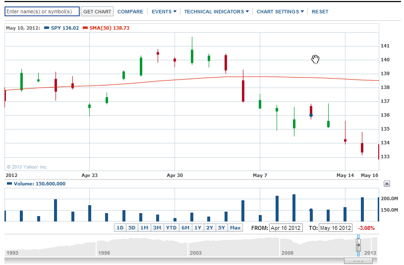 2013-05-02 12_39_27-SPDR S&P 500 ETF Chart - Yahoo! Finance