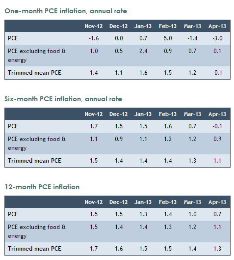 2013-06-05 16_38_19-Trimmed Mean PCE Inflation Rate - Dallas Fed