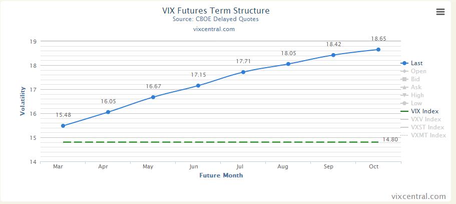 2014-03-11 20_46_55-VIX Term Structure