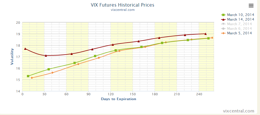 2014-03-16 17_05_00-VIX Term Structure