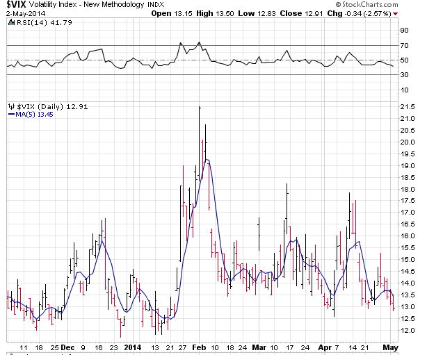 2014-05-02 21_42_55-$VIX - SharpCharts Workbench - StockCharts.com