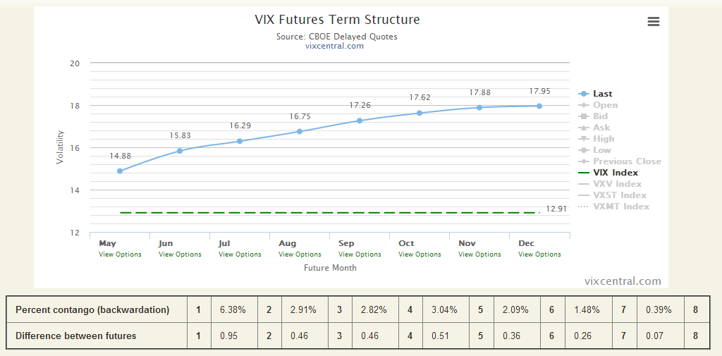 2014-05-02 22_38_07-VIX Term Structure