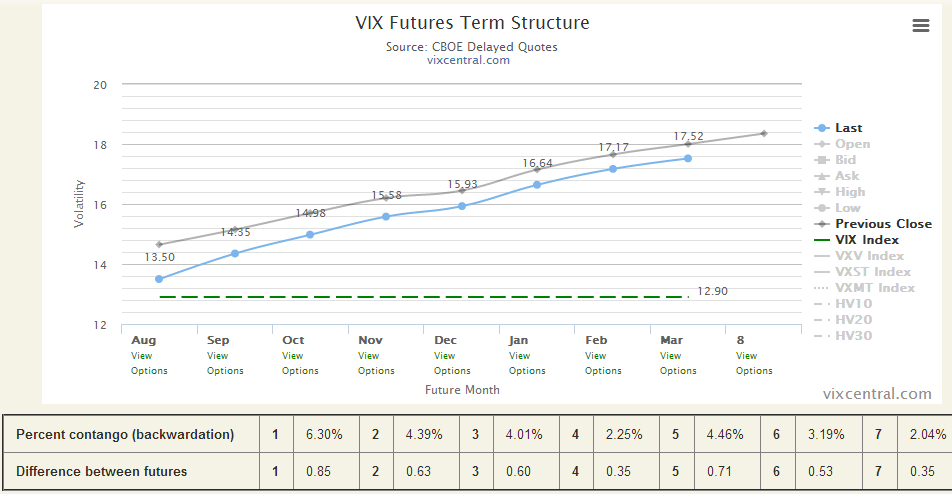 2014-08-13 18_49_04-VIX Term Structure